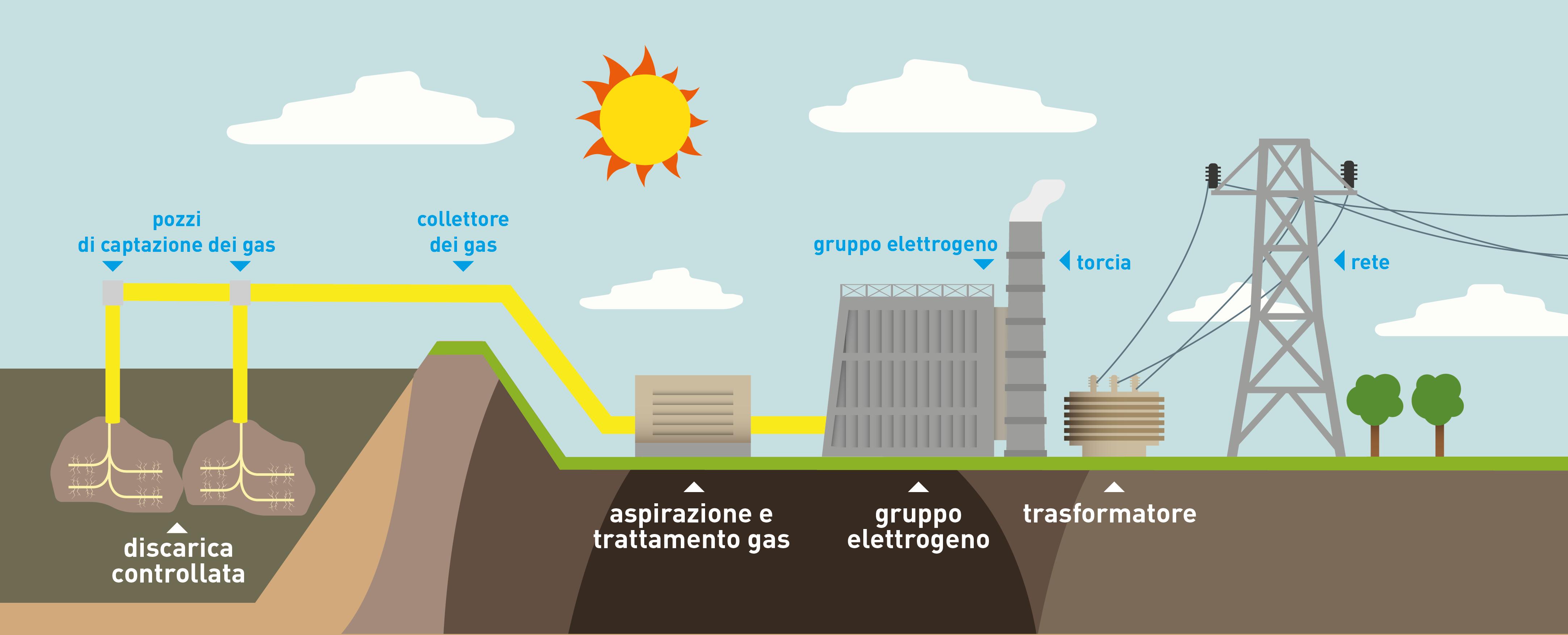 Semia_biogas
